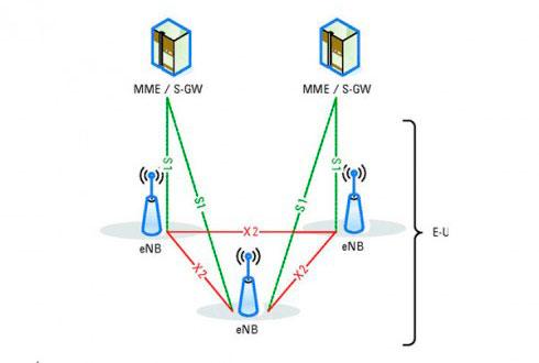 Схема сетей LTE
