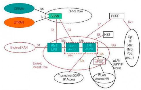 Первое, что бросается в глаза при взгляде на схему сети LTE - наличие знакомых аббревиатур, достаточно сравнить схему...