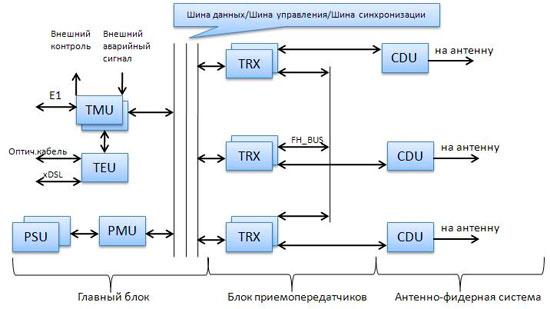 блоков базовой станции: