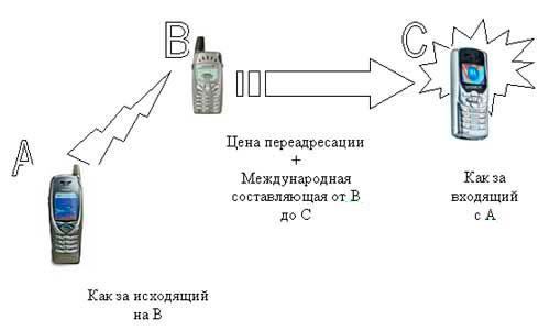 Как сделать переадресацию со стационарного телефона 699